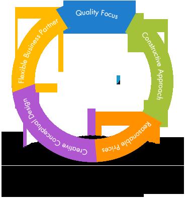 Web Design in Madurai, Madurai Web Design Company, Web Hosting Madurai, Madurai, SEO Company Madurai, SEO Madurai, Website Madurai, Logo Designer Madurai, Logo Madurai, Web design Madurai, 3P, 3P WEB